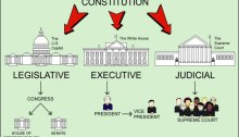 United states consitution separation of powers