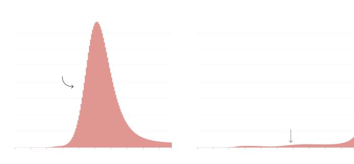 Coronavirus pandemic curve